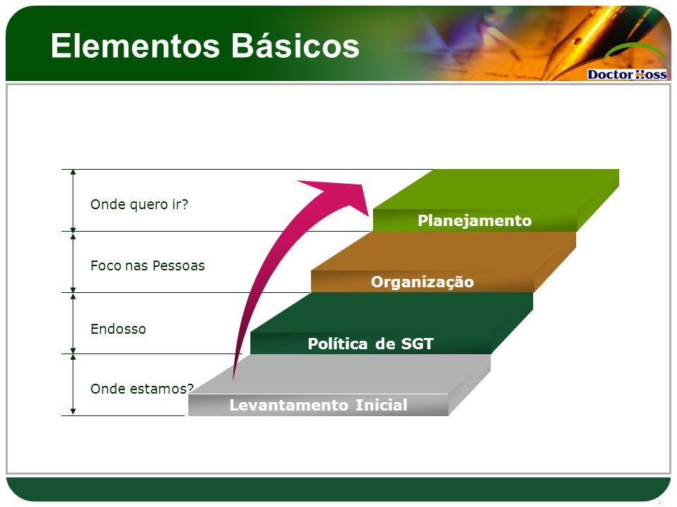 Elementos Básicos Planejamento Organização Política de SGT