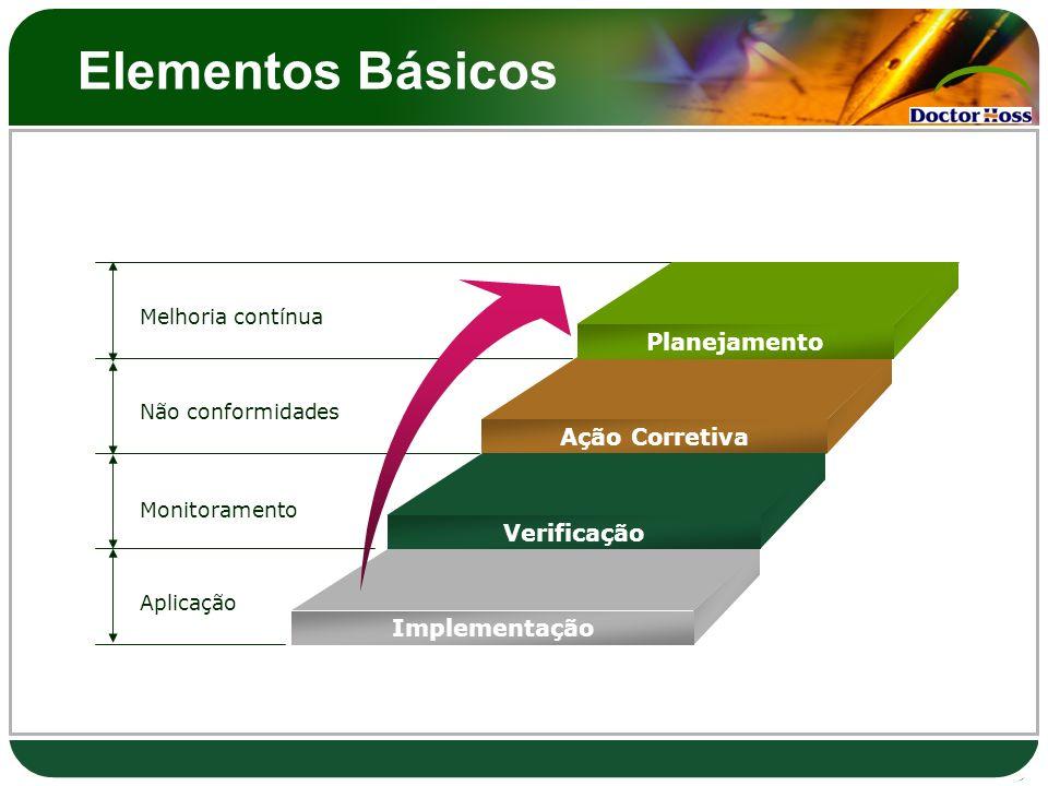 Elementos Básicos Planejamento Ação Corretiva Verificação