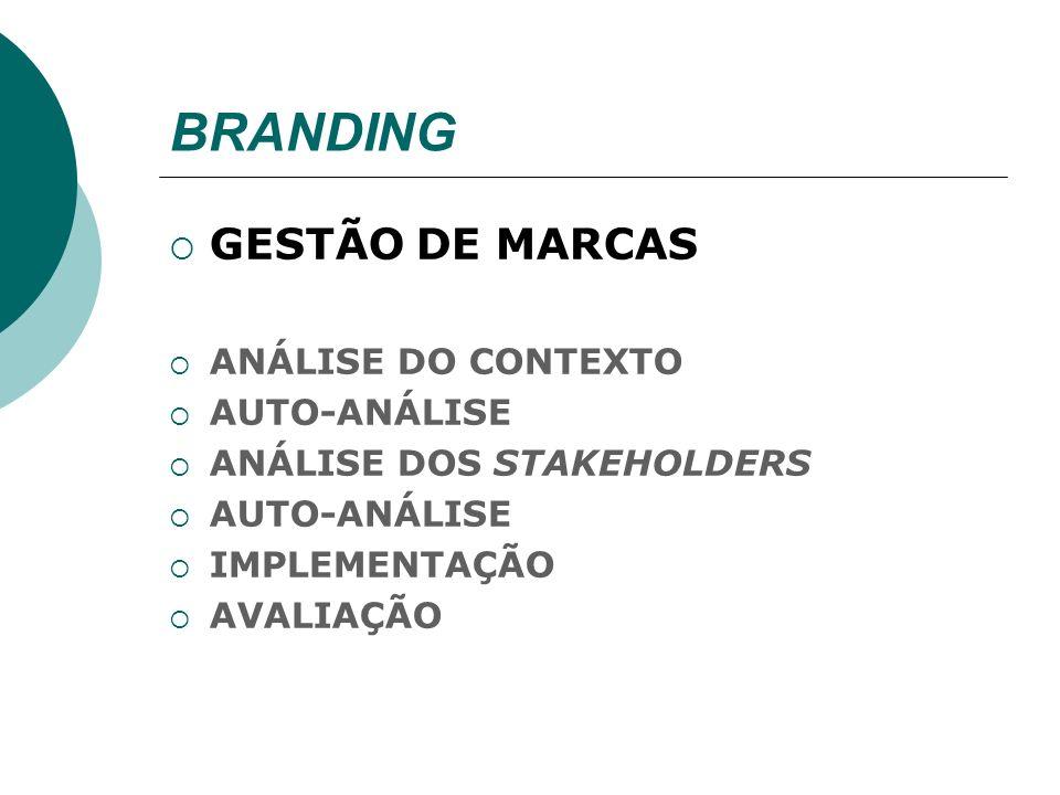 BRANDING GESTÃO DE MARCAS ANÁLISE DO CONTEXTO AUTO-ANÁLISE