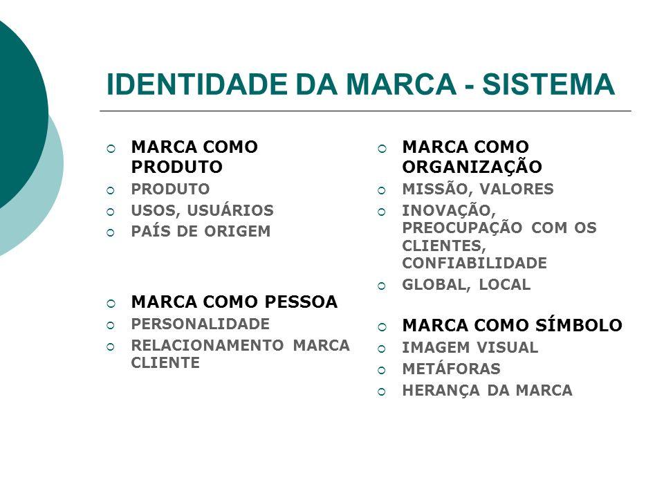 IDENTIDADE DA MARCA - SISTEMA