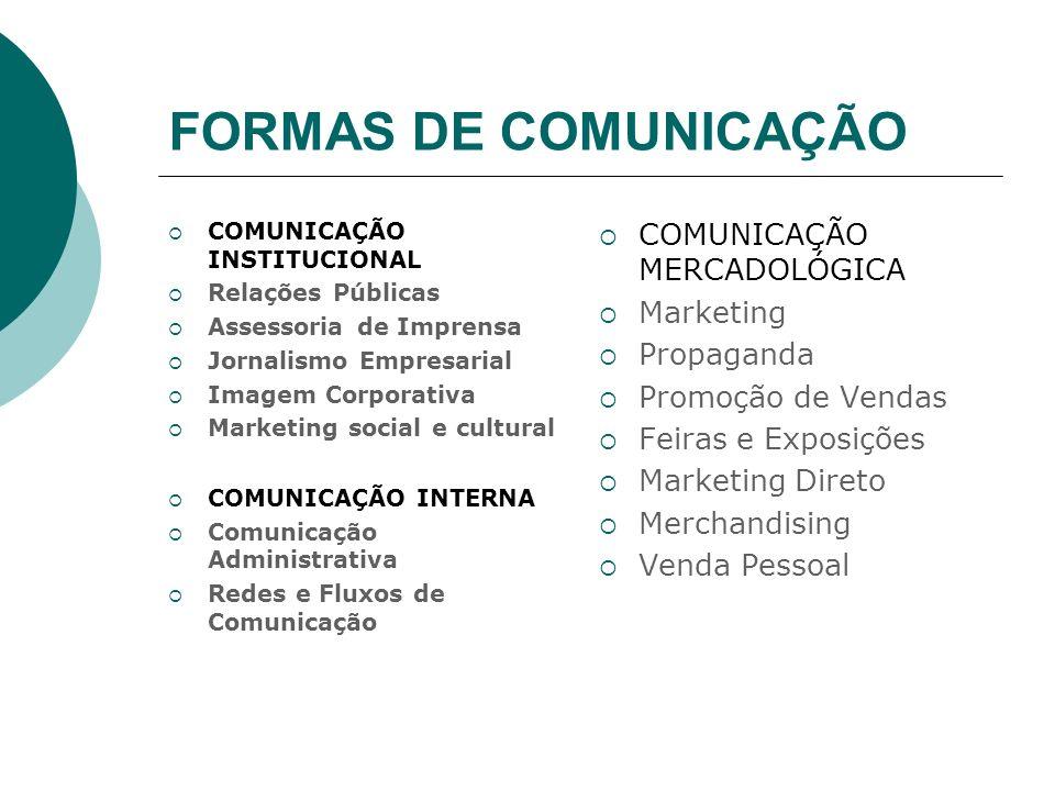 FORMAS DE COMUNICAÇÃO COMUNICAÇÃO MERCADOLÓGICA Marketing Propaganda