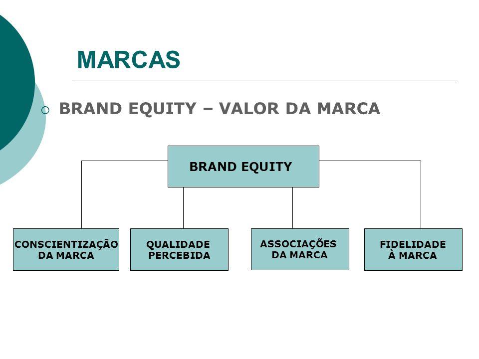 MARCAS BRAND EQUITY – VALOR DA MARCA BRAND EQUITY CONSCIENTIZAÇÃO