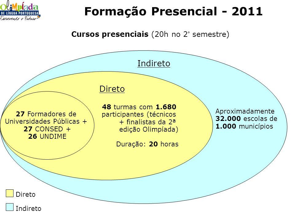 Formação Presencial - 2011 Indireto Direto