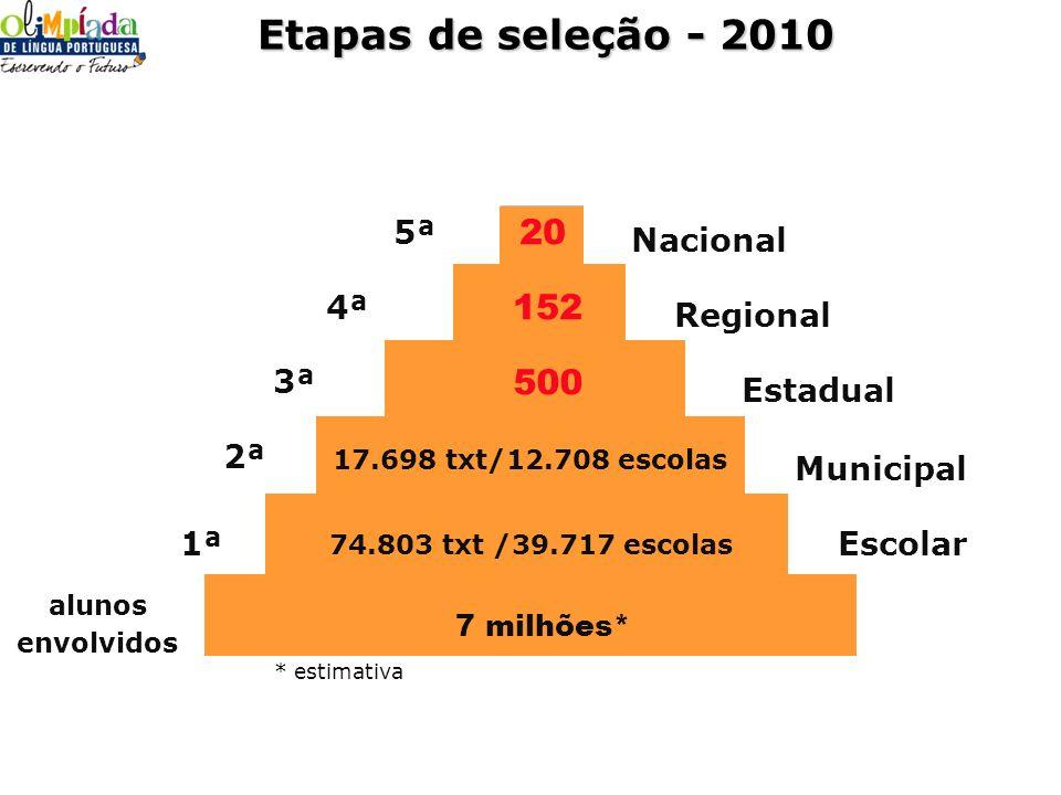 Etapas de seleção - 2010 20 152 500 5ª Nacional 4ª Regional 3ª