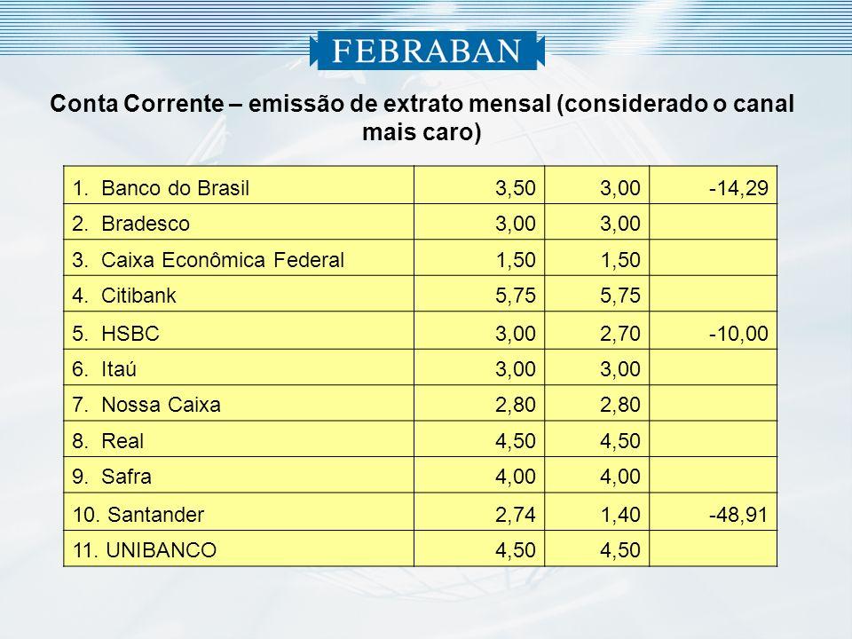 Conta Corrente – emissão de extrato mensal (considerado o canal mais caro)