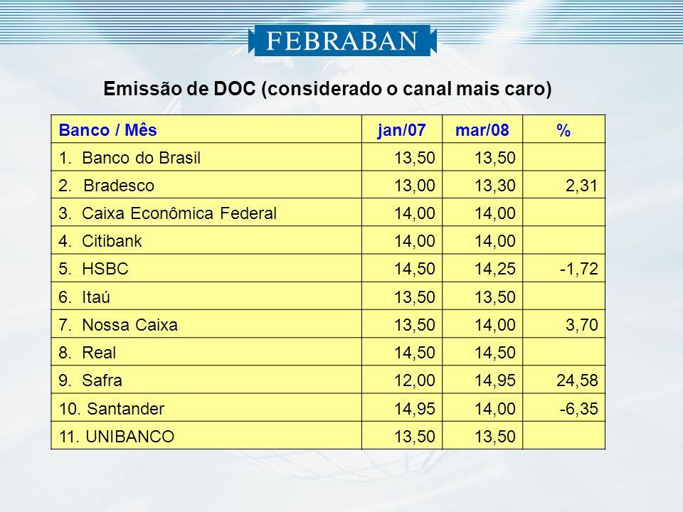 Emissão de DOC (considerado o canal mais caro)