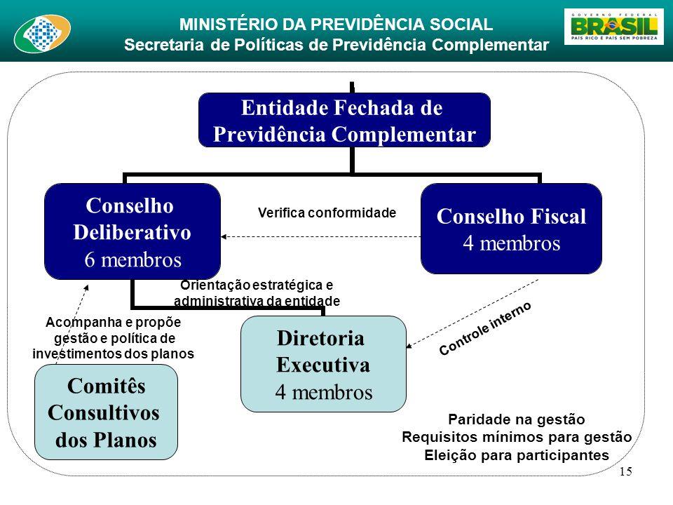 Comitês Consultivos dos Planos