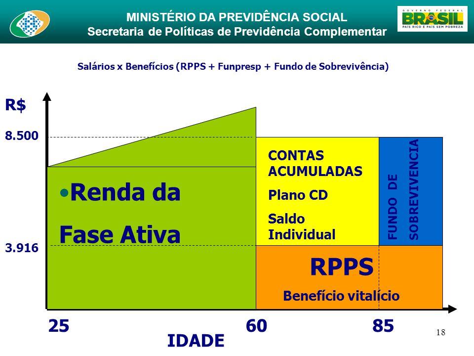 Salários x Benefícios (RPPS + Funpresp + Fundo de Sobrevivência)