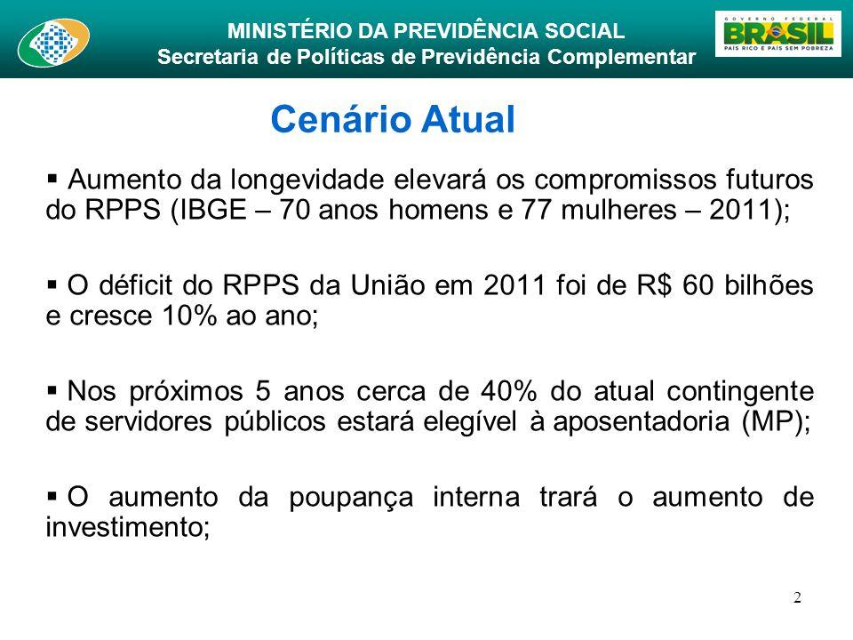 Cenário AtualAumento da longevidade elevará os compromissos futuros do RPPS (IBGE – 70 anos homens e 77 mulheres – 2011);