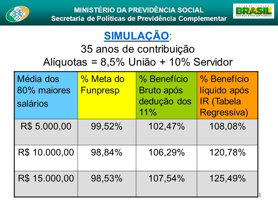 SIMULAÇÃO: 35 anos de contribuição Alíquotas = 8,5% União + 10% Servidor