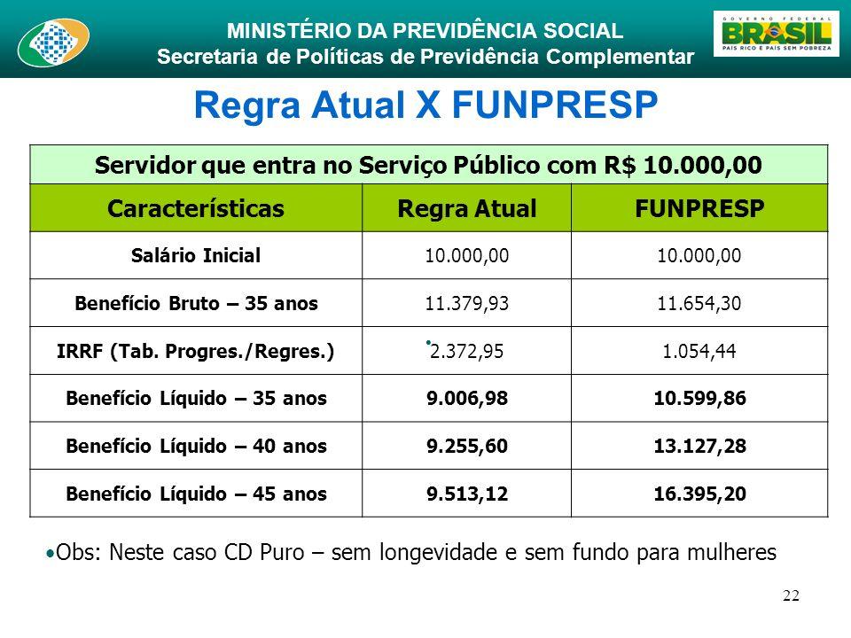 Regra Atual X FUNPRESP Servidor que entra no Serviço Público com R$ 10.000,00. Características. Regra Atual.