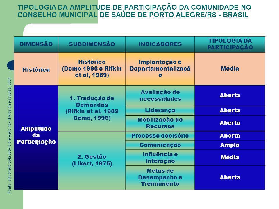 TIPOLOGIA DA PARTICIPAÇÃO Amplitude da Participação