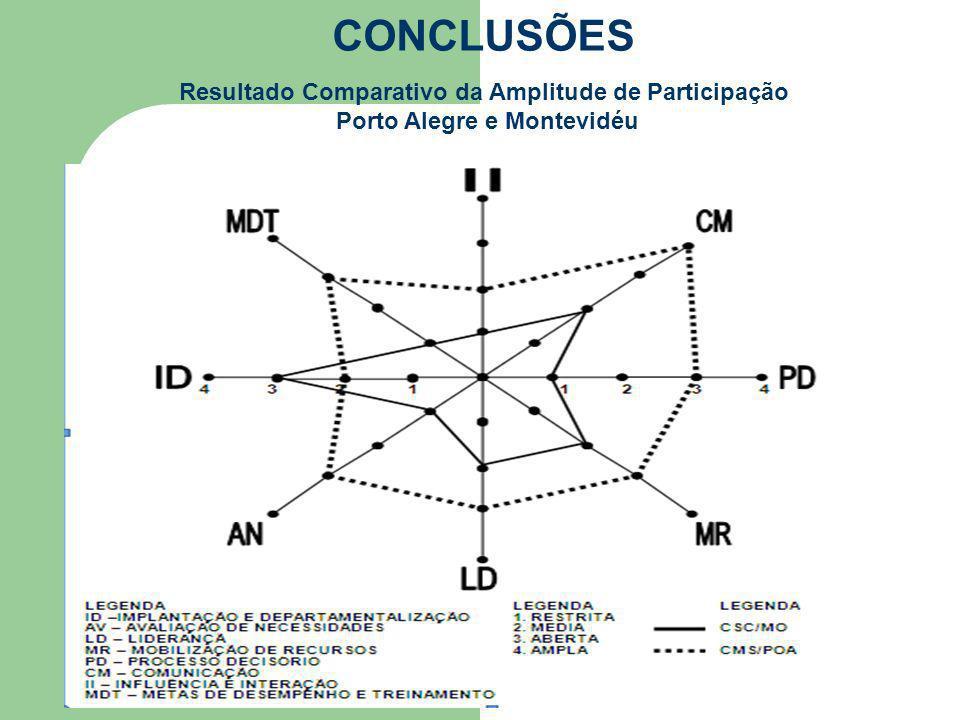 CONCLUSÕES Resultado Comparativo da Amplitude de Participação