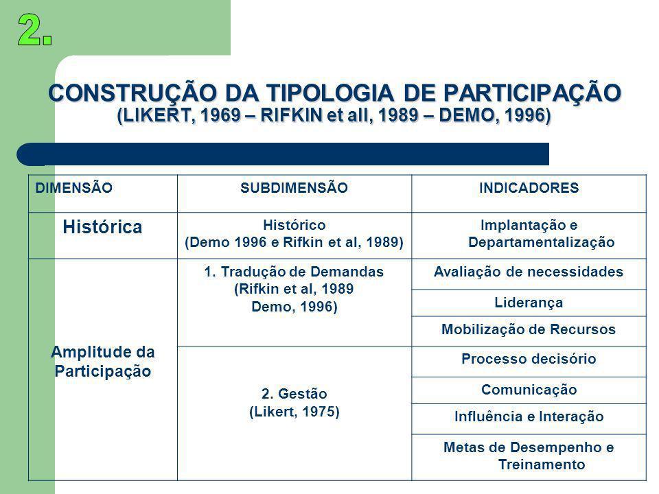 2. CONSTRUÇÃO DA TIPOLOGIA DE PARTICIPAÇÃO (LIKERT, 1969 – RIFKIN et all, 1989 – DEMO, 1996) DIMENSÃO.