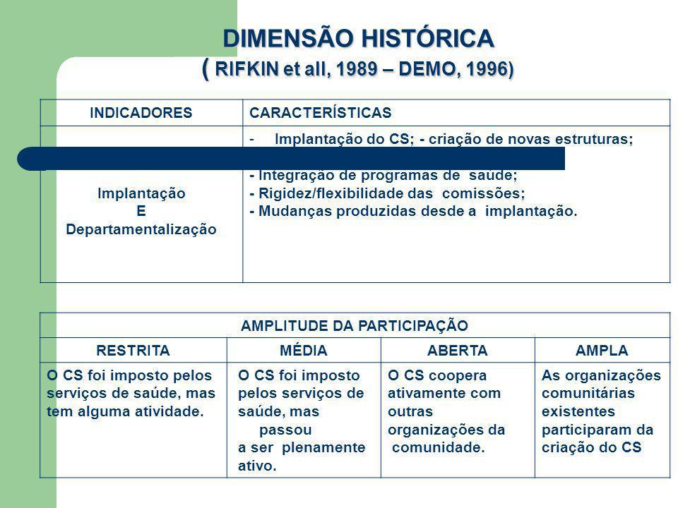 DIMENSÃO HISTÓRICA ( RIFKIN et all, 1989 – DEMO, 1996)