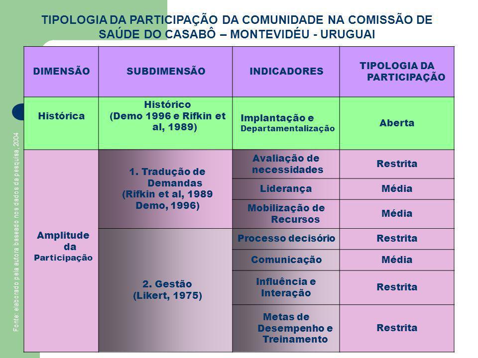 TIPOLOGIA DA PARTICIPAÇÃO DA COMUNIDADE NA COMISSÃO DE SAÚDE DO CASABÔ – MONTEVIDÉU - URUGUAI