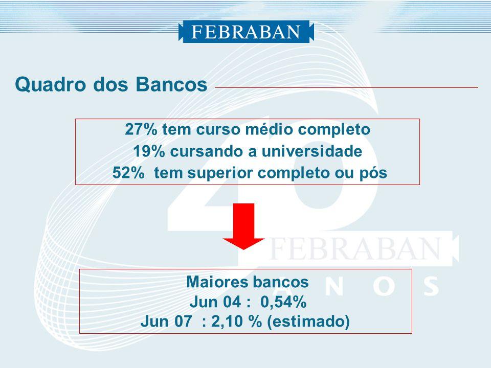 Quadro dos Bancos 27% tem curso médio completo