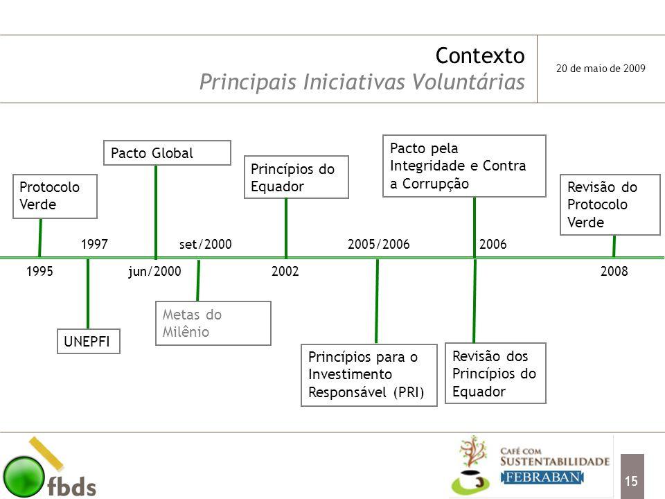 Contexto Principais Iniciativas Voluntárias