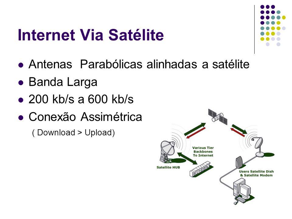 Internet Via Satélite Antenas Parabólicas alinhadas a satélite