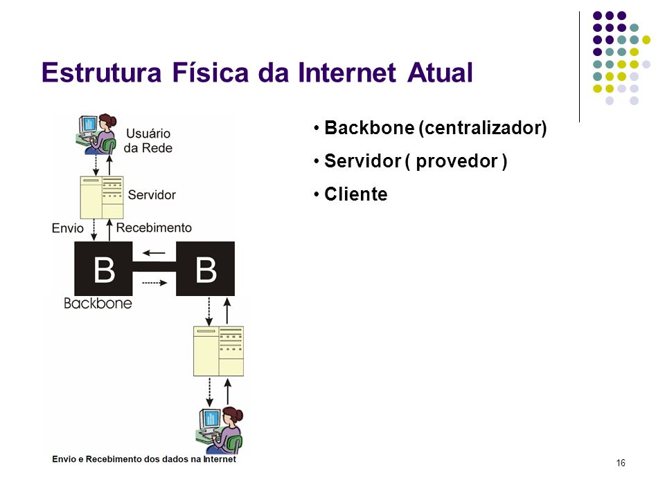 Estrutura Física da Internet Atual