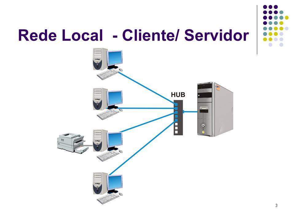 Rede Local - Cliente/ Servidor