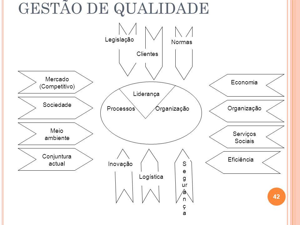 GESTÃO DE QUALIDADE Legislação Normas Clientes Mercado (Competitivo)