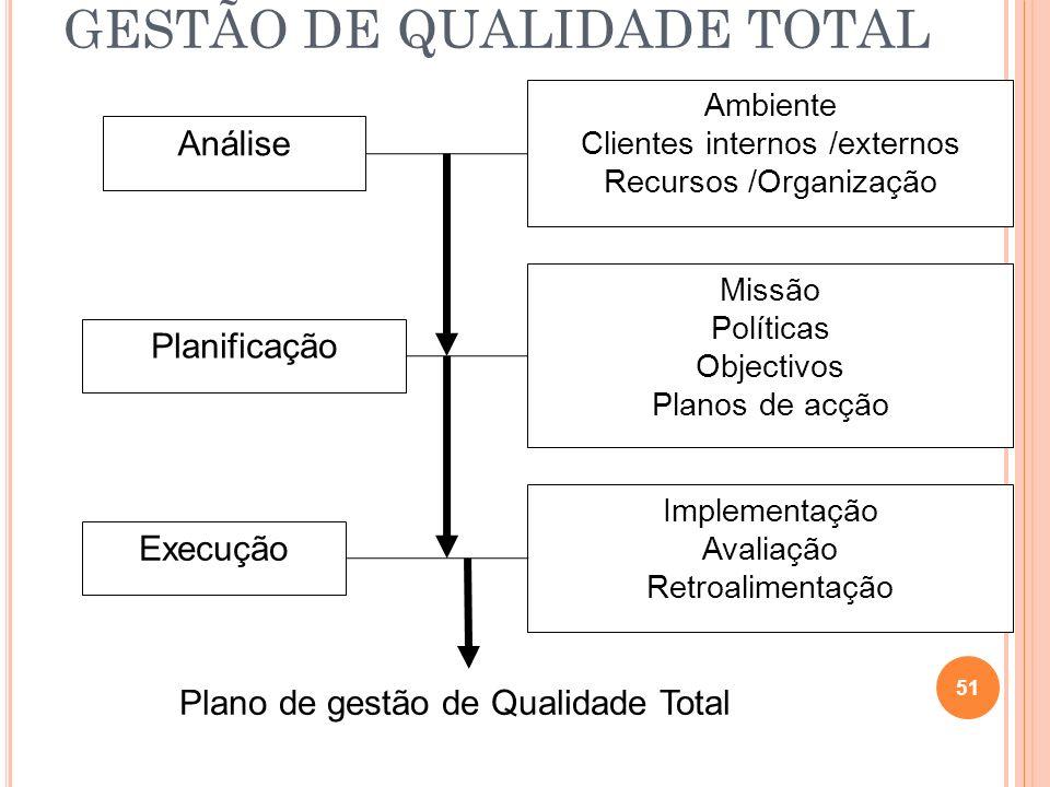 GESTÃO DE QUALIDADE TOTAL
