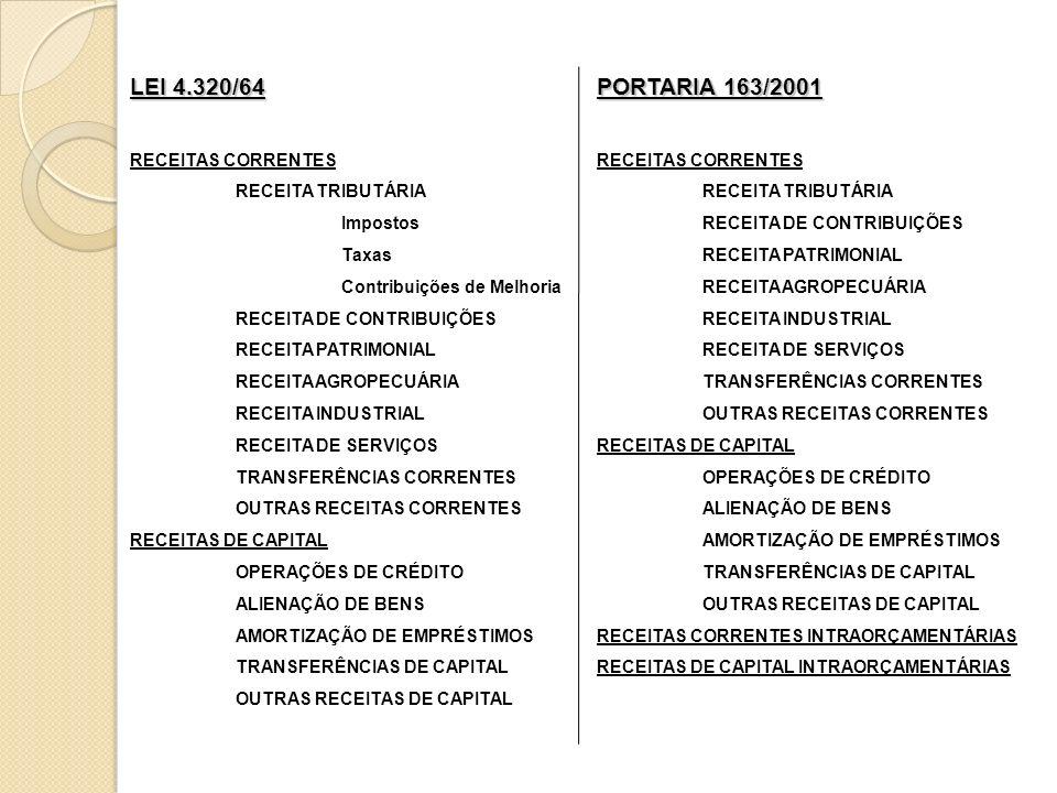 LEI 4.320/64 PORTARIA 163/2001 RECEITAS CORRENTES RECEITA TRIBUTÁRIA