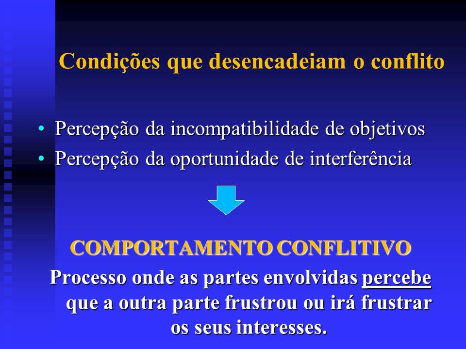 Condições que desencadeiam o conflito