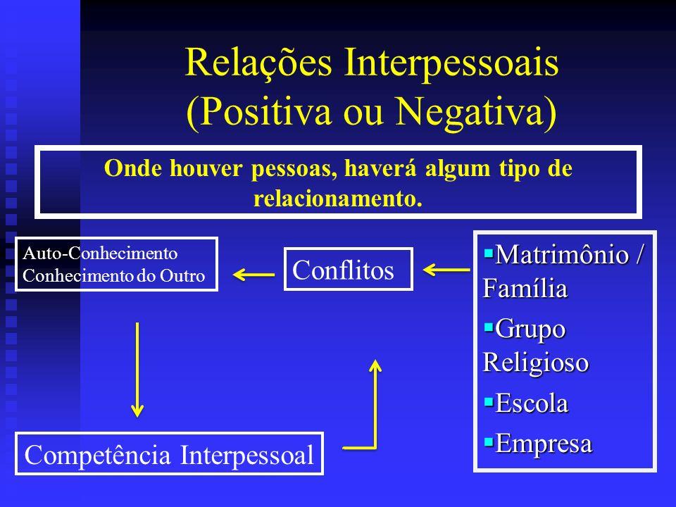 Relações Interpessoais (Positiva ou Negativa)