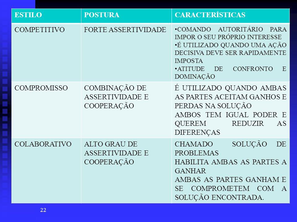 COMBINAÇÃO DE ASSERTIVIDADE E COOPERAÇÃO