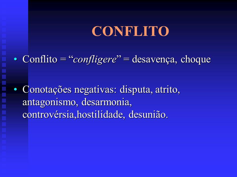 CONFLITO Conflito = confligere = desavença, choque