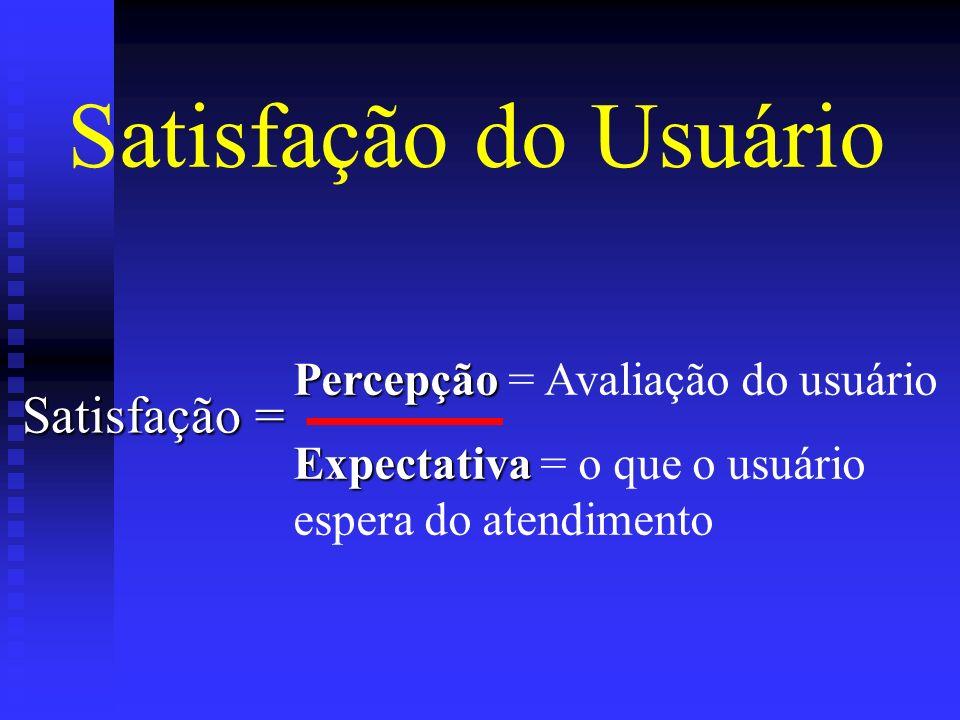 Satisfação do Usuário Satisfação = Percepção = Avaliação do usuário
