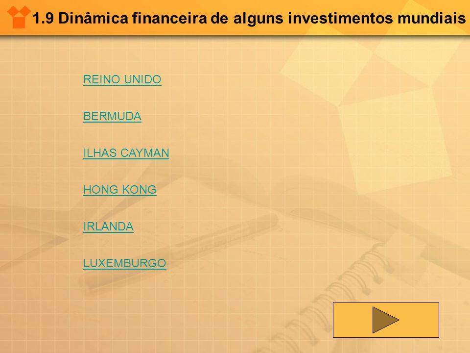 1.9 Dinâmica financeira de alguns investimentos mundiais