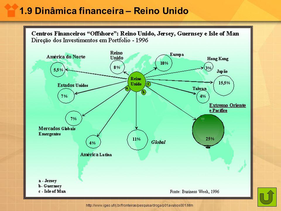1.9 Dinâmica financeira – Reino Unido