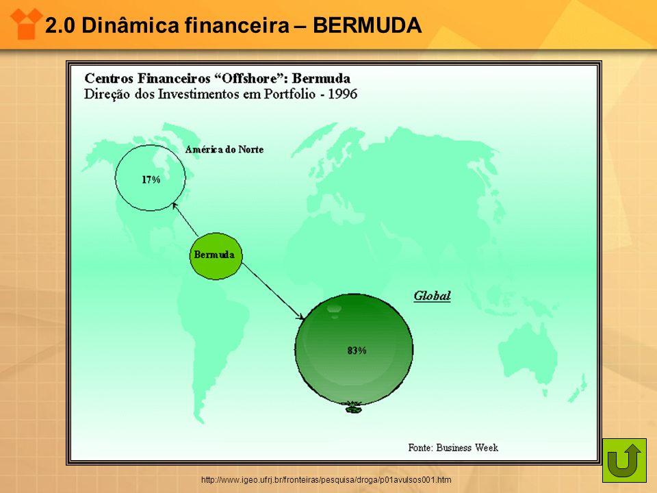 2.0 Dinâmica financeira – BERMUDA