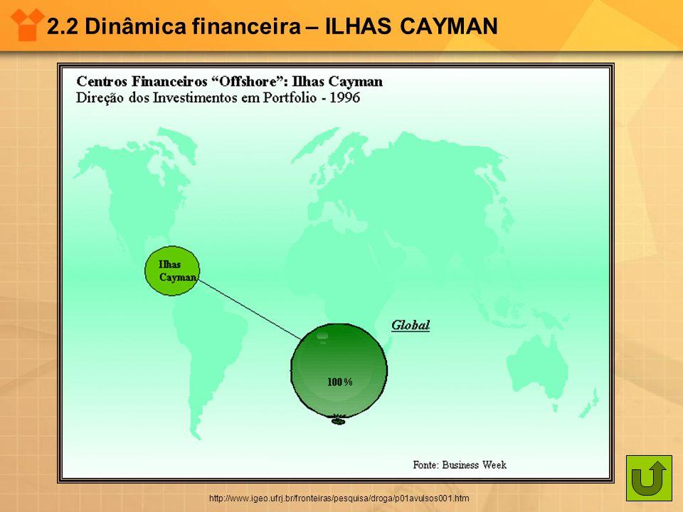 2.2 Dinâmica financeira – ILHAS CAYMAN