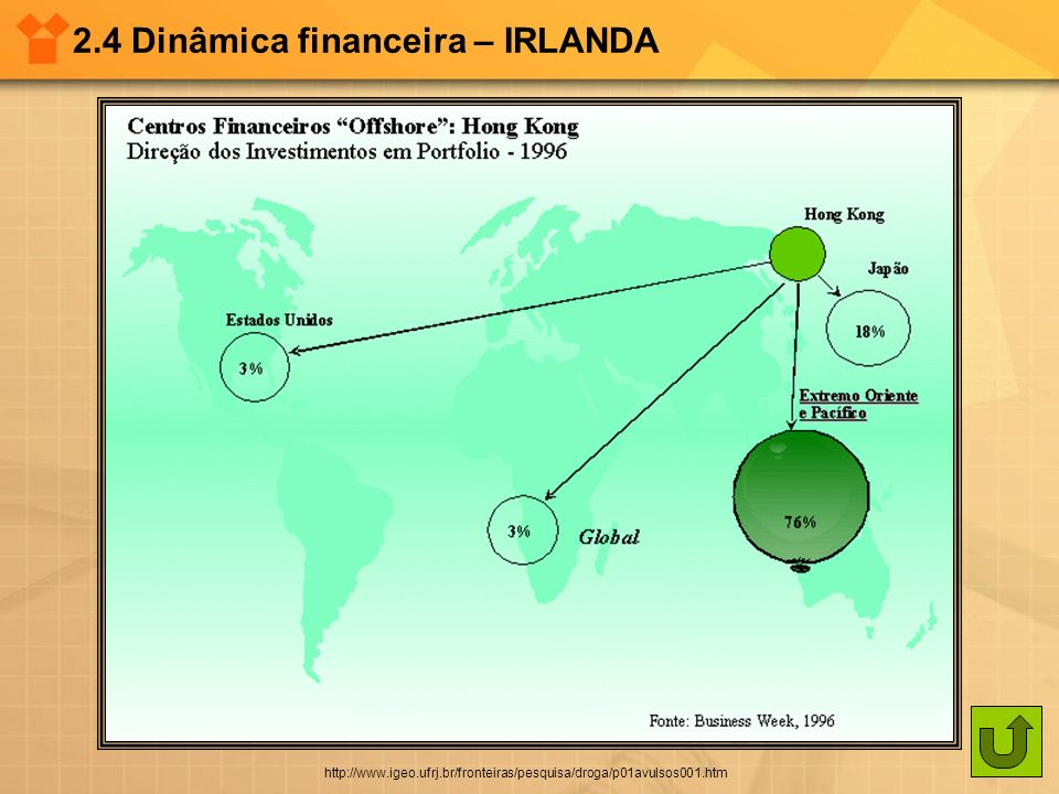 2.4 Dinâmica financeira – IRLANDA