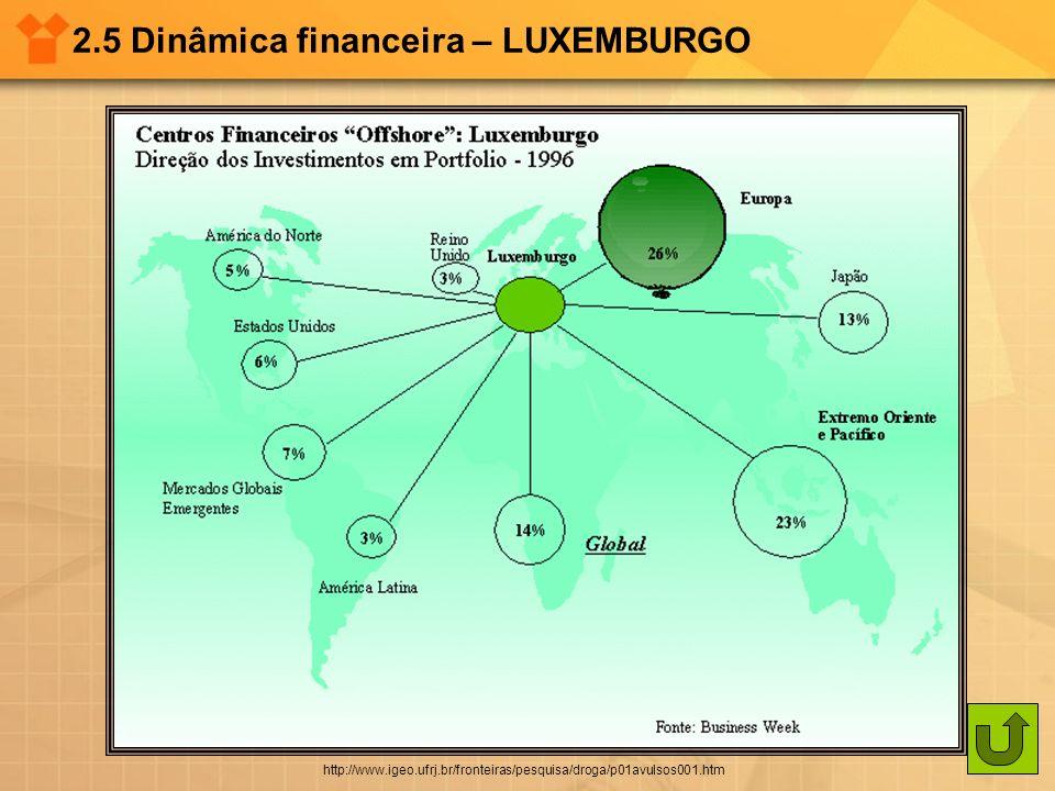2.5 Dinâmica financeira – LUXEMBURGO