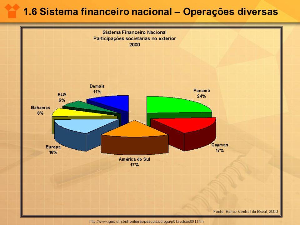 1.6 Sistema financeiro nacional – Operações diversas