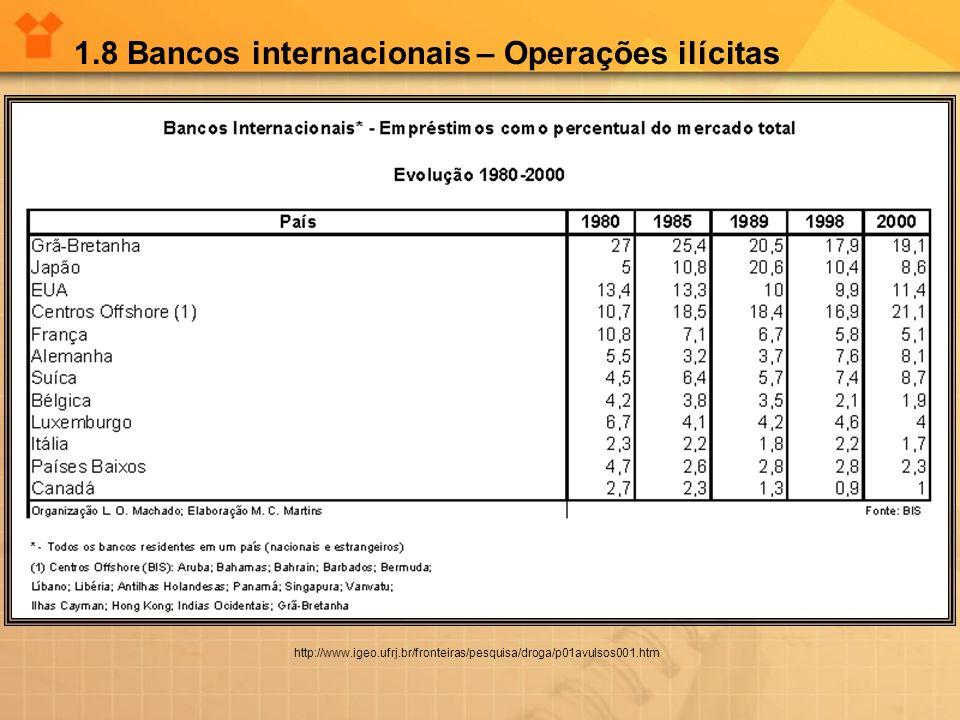 1.8 Bancos internacionais – Operações ilícitas