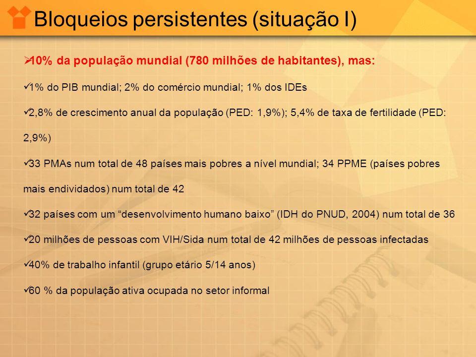 Bloqueios persistentes (situação I)