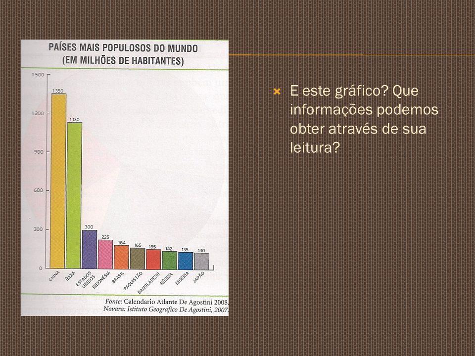 E este gráfico Que informações podemos obter através de sua leitura