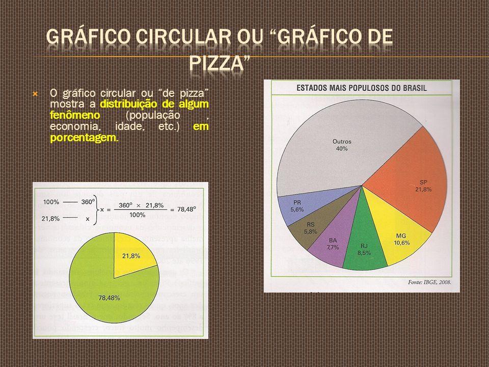 GRÁFICO CIRCULAR OU GRÁFICO DE PIZZA