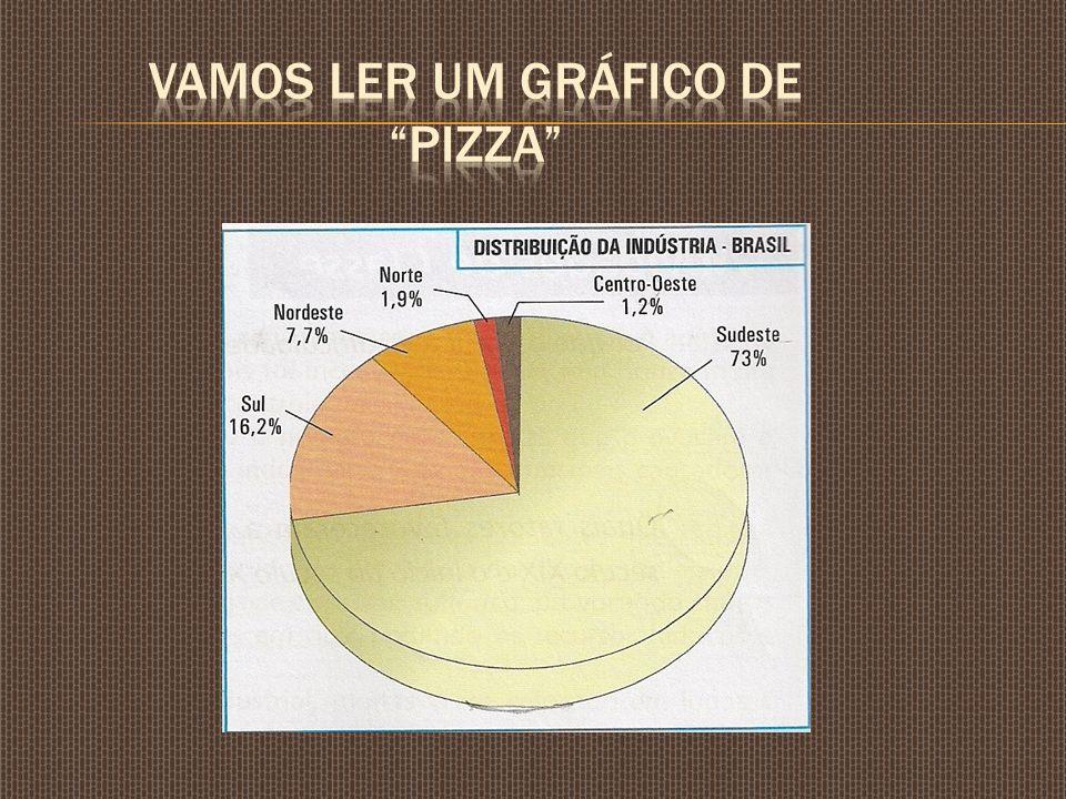 Vamos ler um gráfico de pizza