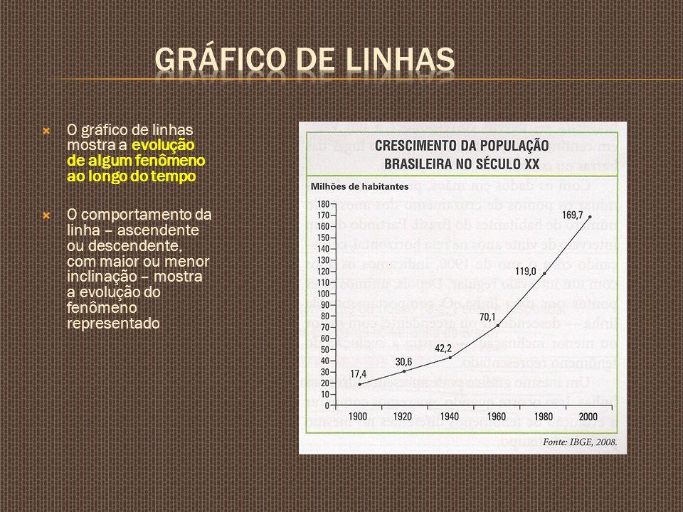 GRÁFICO DE LINHAS O gráfico de linhas mostra a evolução de algum fenômeno ao longo do tempo.