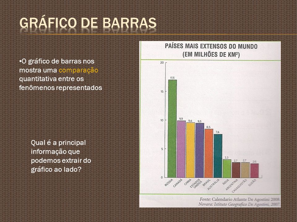 GRÁFICO DE BARRAS O gráfico de barras nos mostra uma comparação quantitativa entre os fenômenos representados.