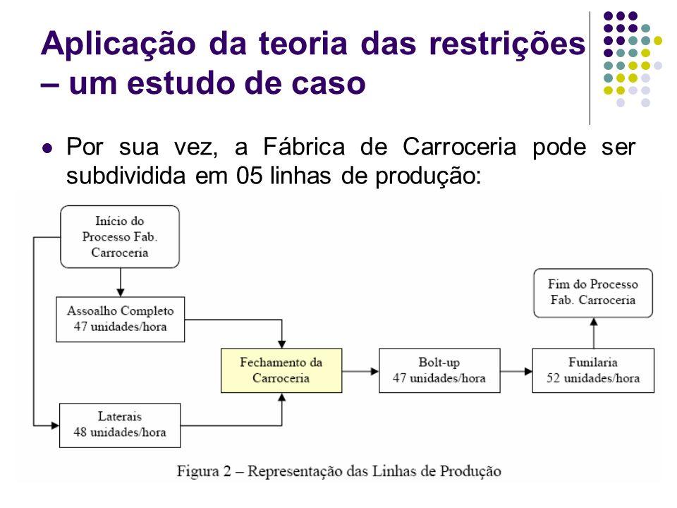 Aplicação da teoria das restrições – um estudo de caso