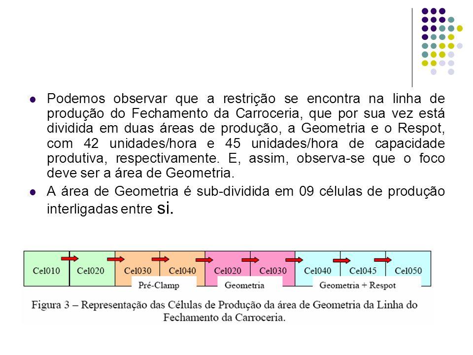 Podemos observar que a restrição se encontra na linha de produção do Fechamento da Carroceria, que por sua vez está dividida em duas áreas de produção, a Geometria e o Respot, com 42 unidades/hora e 45 unidades/hora de capacidade produtiva, respectivamente. E, assim, observa-se que o foco deve ser a área de Geometria.