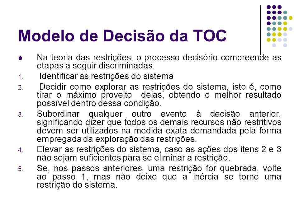 Modelo de Decisão da TOC